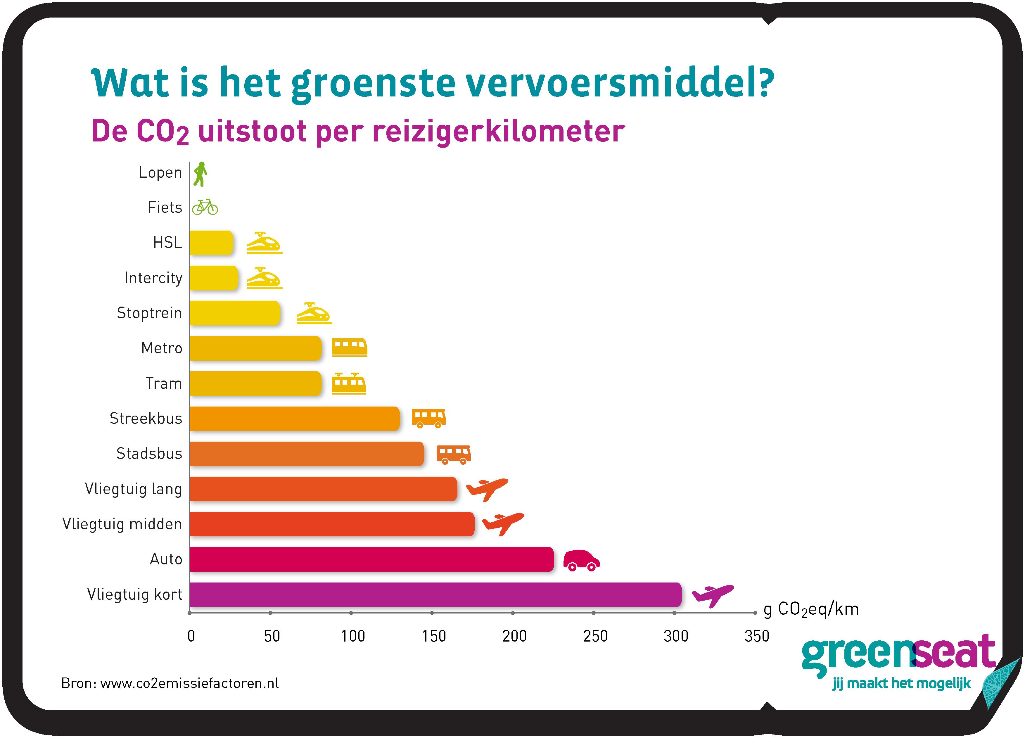 Wat is het groenste vervoersmiddel?