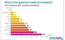 Choose your transport
