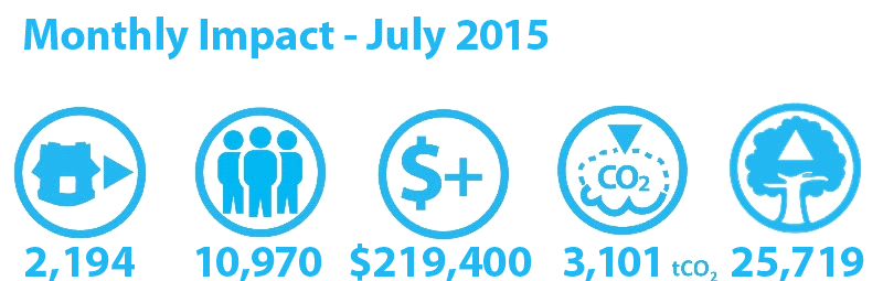 monthly impact july 2015